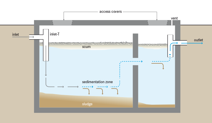 schematic drawing of a septic system
